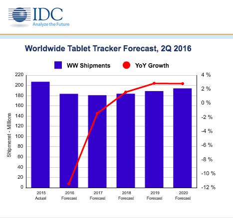 Sprzedaż tabletów znowu będzie rosnąć