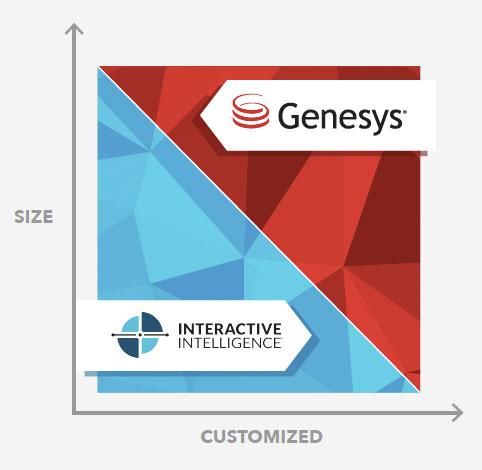Genesys przejmuje Interactive Intelligence