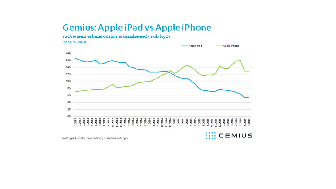 W Polsce spada popularność iPadów, iPhone'y na fali
