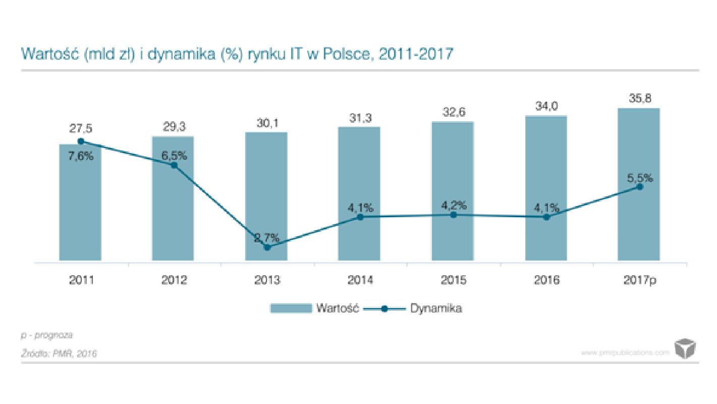 Polski rynek IT będzie wart 34 mld zł, wzrost przyspieszy