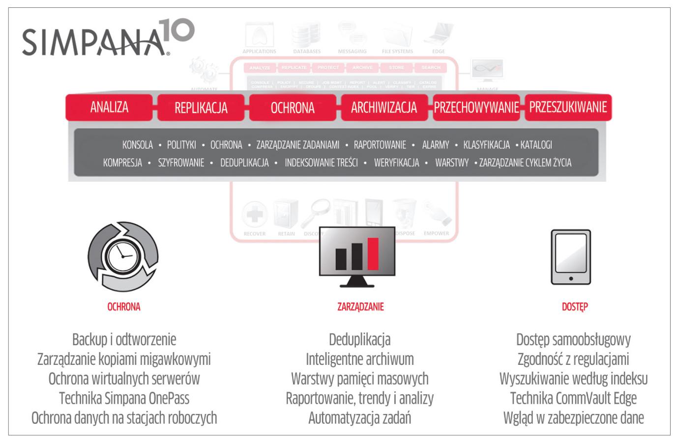 CommVault Simpana upraszcza system backupu