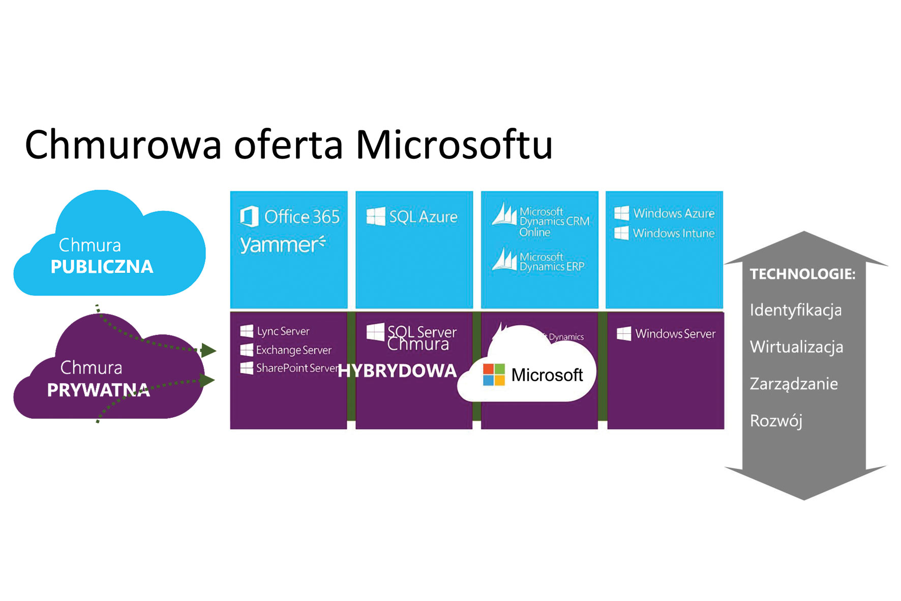 Rośnie chmura Microsoftu