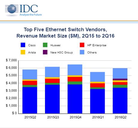Zmiany na rynku przełączników