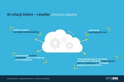 Pięć powodów, dla których warto oferować chmurę