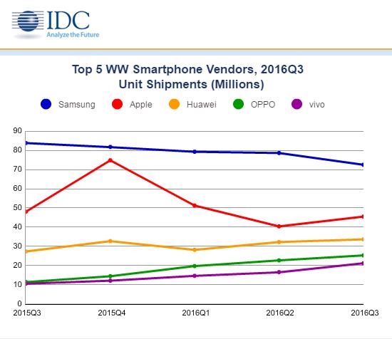 Samsung traci, Huawei zyskuje