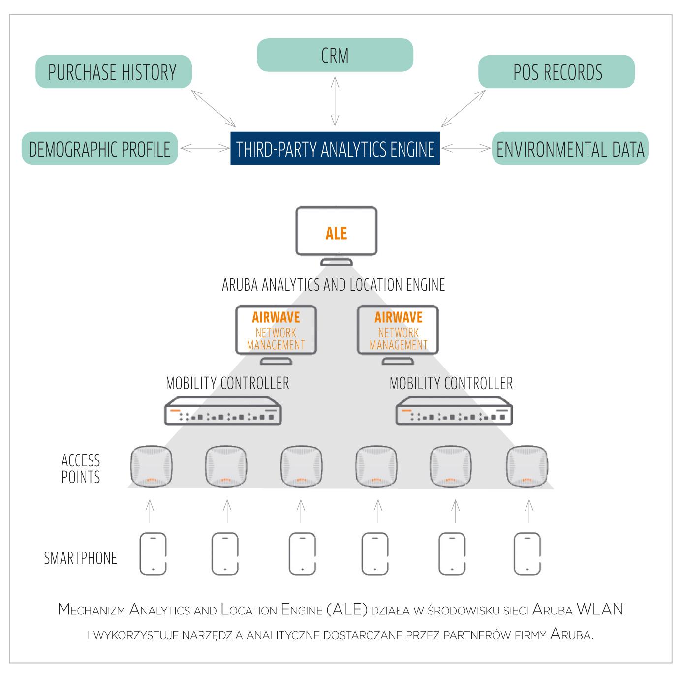 Analityka WLAN, czyli sieć z wartością dodaną
