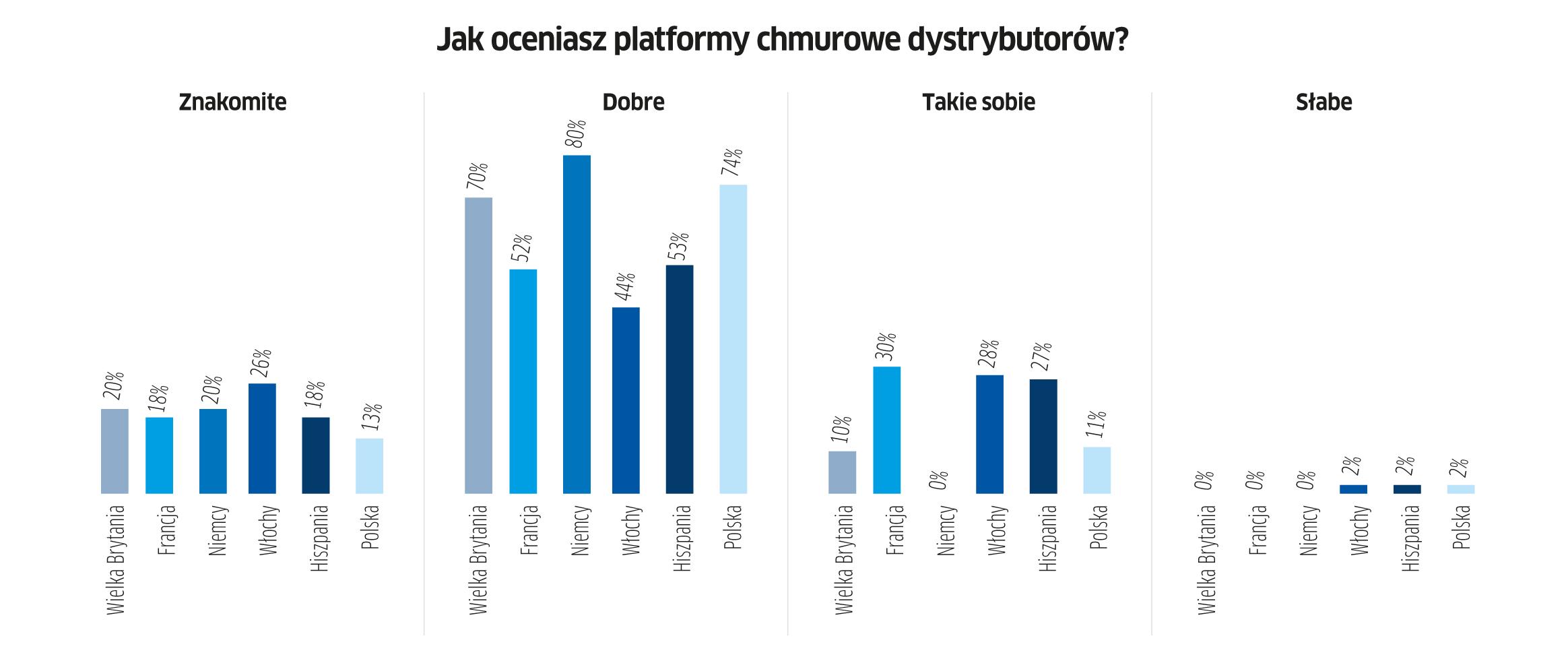 Context o chmurze: polscy resellerzy w europejskiej czołówce