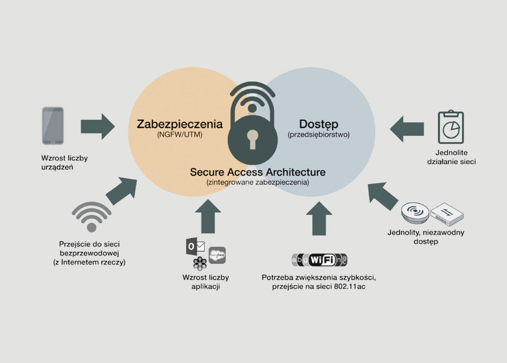 Fortinet – sieci bezprzewodowe w MŚP