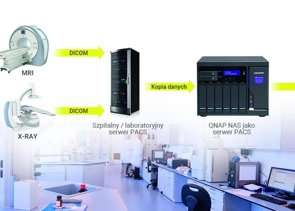 Serwery plików QNAP dla szpitali i przychodni