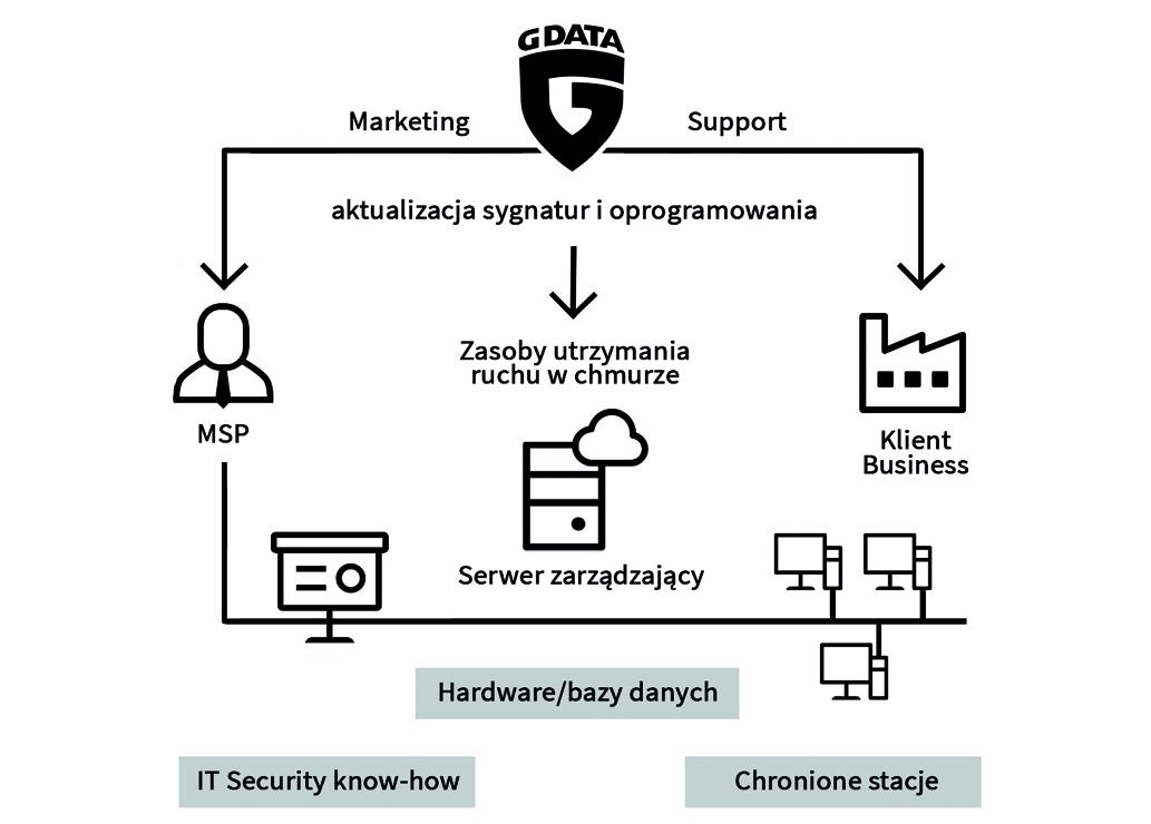 Bezpieczeństwo jako usługa dzięki rozwiązaniom G DATA