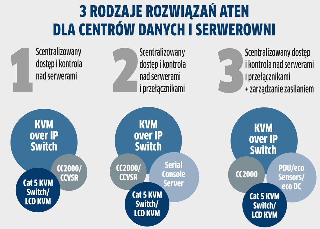 ATEN: pełna kontrola nad centrum danych